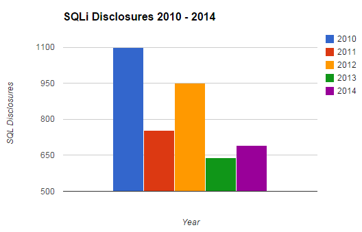 sqli-five-year-view