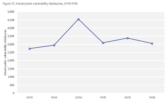 Vulnerability Statistics | OSVDB