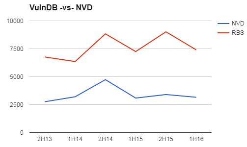 vulndb-vs-nvd